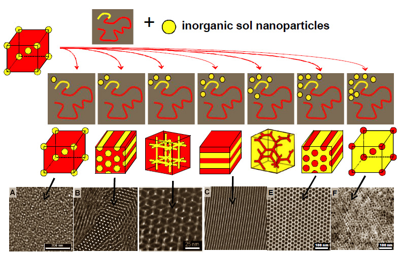 Fig 1. Block copolymers can control the spatial organization of nanoparticles.  By varying the particle to polymer ratio numerous highly ordered nanostructures may be achieved. (M. Templin, U. Wiesner et al. Science 278 (1997) 1795)
