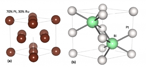 Fig 1. Typical Crystal Structure of Platinum Alloys and Ordered Intermetallics. (a) Alloy. Specific geometry positions, randomly occupied according to composition. (b) Intermetallic. Specific geometric positions also have a specific composition.