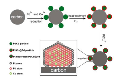 An illustration of the synthesis procedure of the core-shell nanoparticles and subsequent deposition of platinum.
