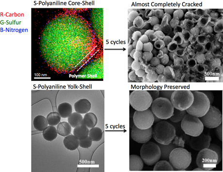 Yingchao Yu and Weidong Zhou/Abruña lab:  Top left, false-colored energy dispersive X-ray mapping of a sulfur-polyaniline core-shell nanocomposite, next to a scanning electron microscopy image of the core shells cracked after five cycles. Bottom left is a transmission electron microscopy image of a yolk-shell structure coating with polyaniline, and, right, its preserved morphology after five charge cycles.